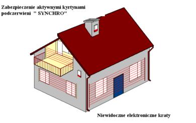 zabezpieczenia_aktywnymi_kurtynami_podczerwieni_synchro_niewidoczne_elektroniczne_kraty